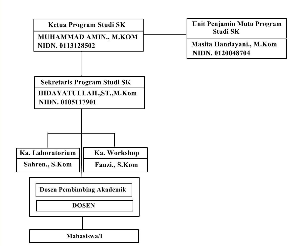 struktur-Sk